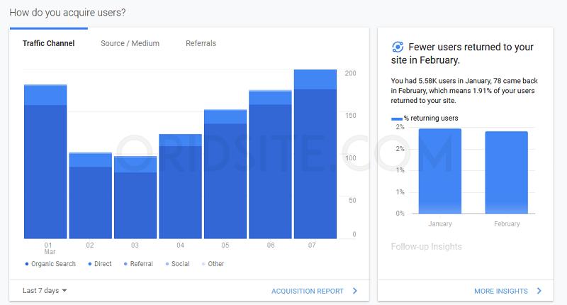 إحصائيات الموقع حسب مصدر الزوار