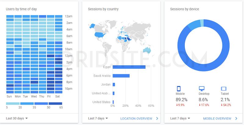 كيفية معرفة عدد زوار موقعك اليومي